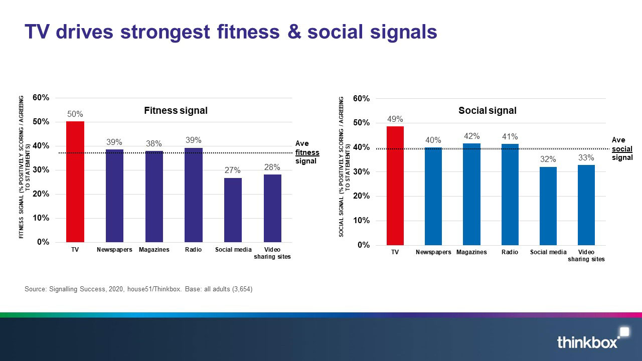 Signalling success - fitness and social signals.jpg