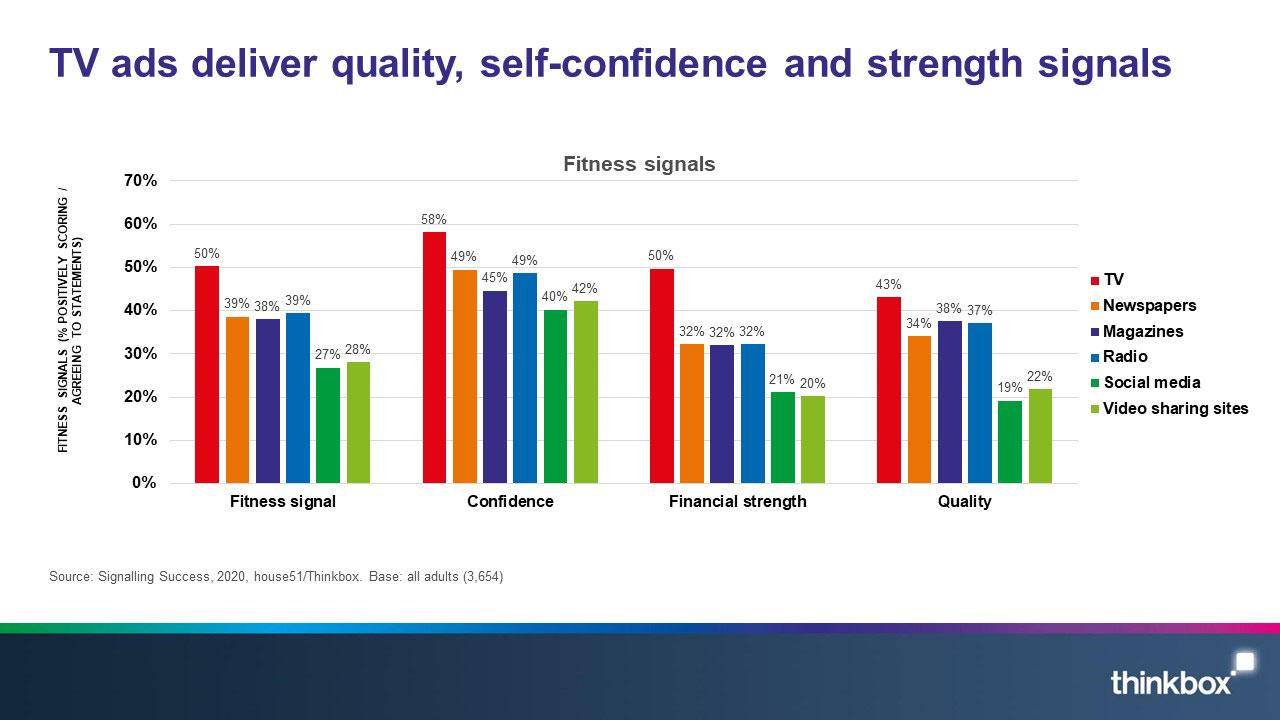 Signalling success - qual, conf and strength.jpg