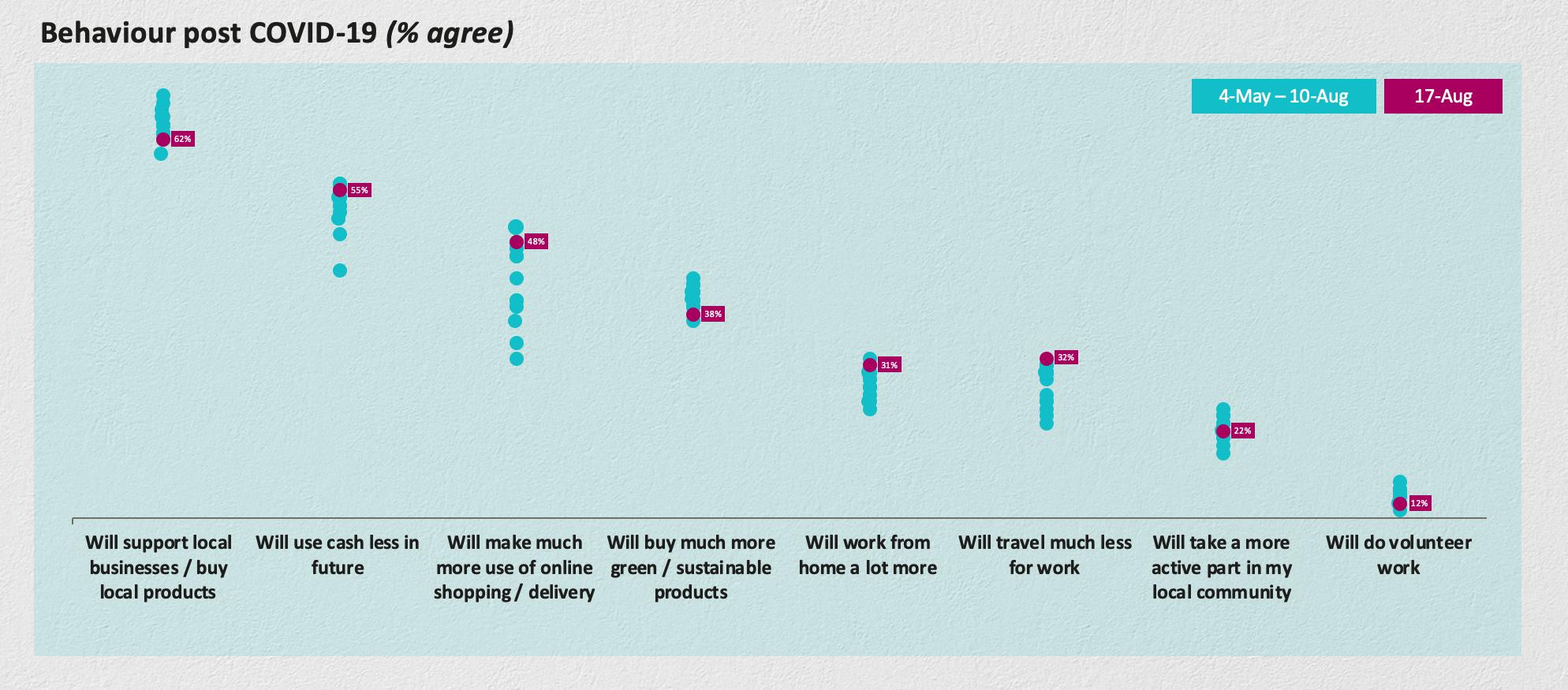 Behaviour post COVID-19 chart